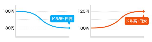 今日 の 為替 レート 1 ドル