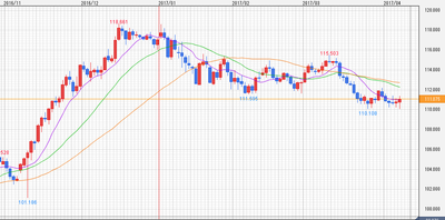 USD JPY daily.png
