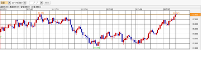 AUD JPY Chart.png